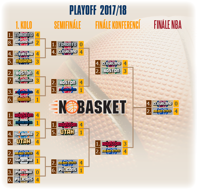 play off tree 2018