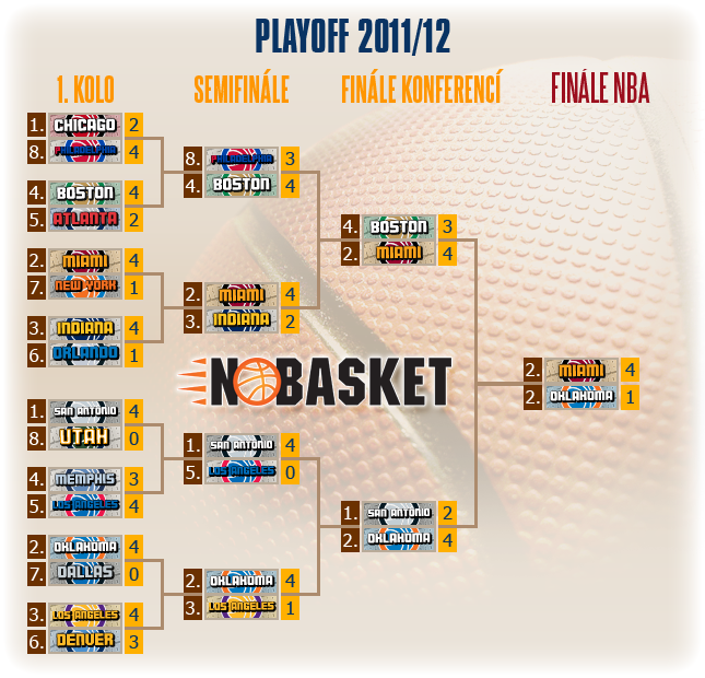 play off tree 2012